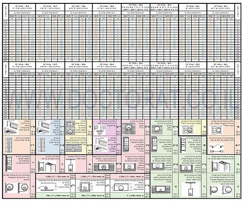 לחץ כדי להציג תמונה גדולה שם:  טבלה העמסת מולי&#1.jpg צפיות: 300 גודל:  1.50 MB ID: 709