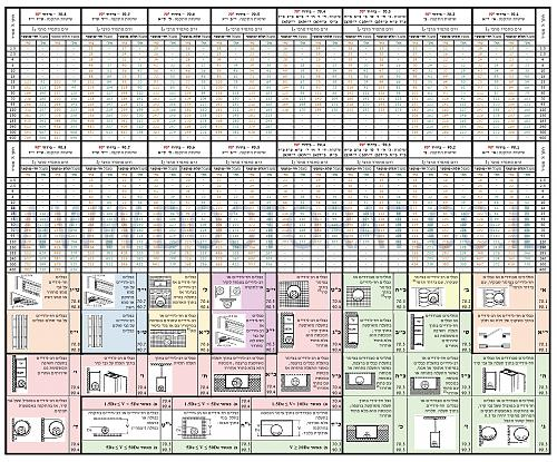 לחץ כדי להציג תמונה גדולה שם:  טבלה העמסת מולי&#1.jpg צפיות: 326 גודל:  1.50 MB ID: 709